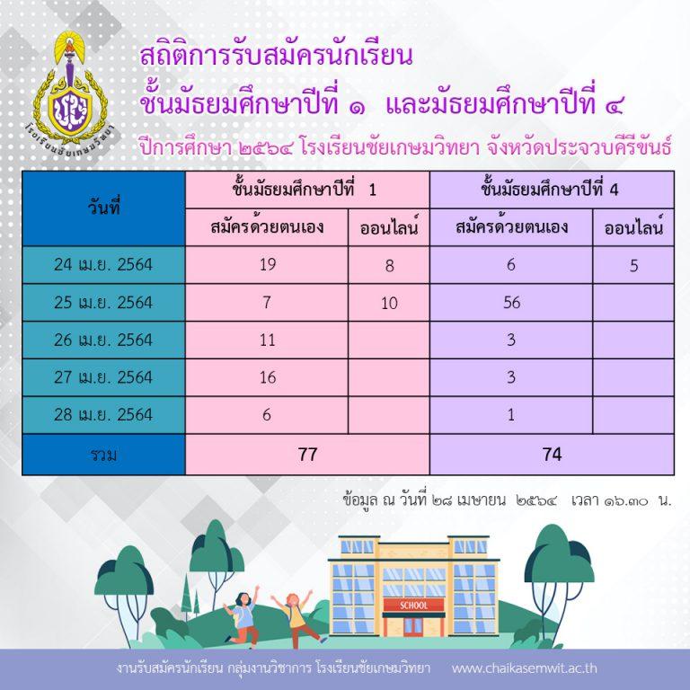 สถิติการรับสมัครนักเรียน ปีการศึกษา 2564